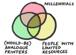 Venn diagram of millennials with limited resources who would like to print