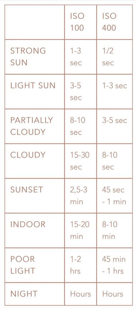 Goodman Scura Exposure guide screen grabbed off the website